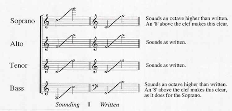 recorder range chart