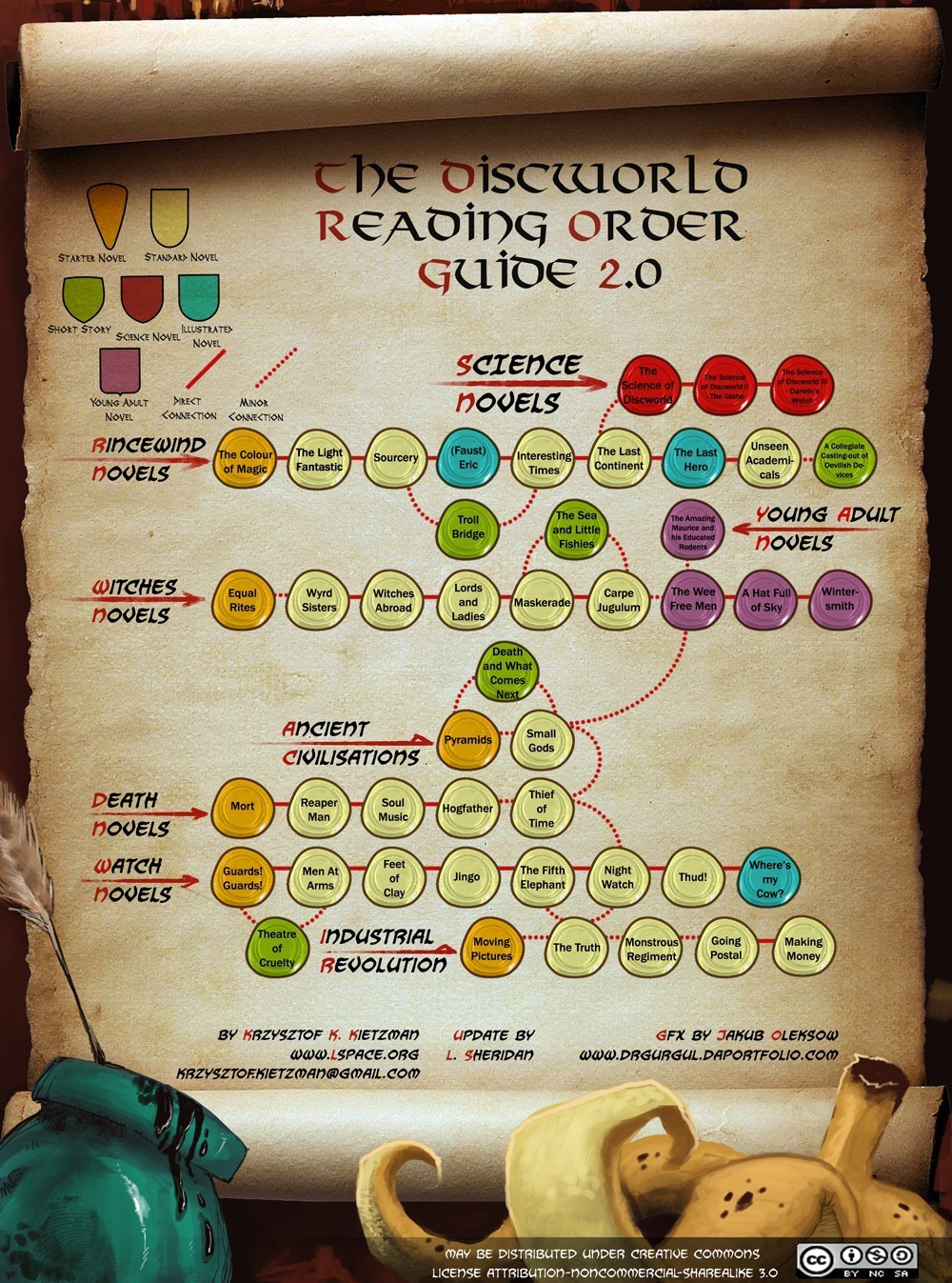 discworld-reading-order-guide-2.0